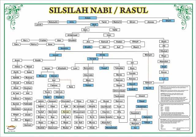 KISAH NABI IDRIS - Sejarah, Silsilah, Mukjizat (terlengkap) 14