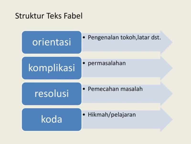 15 Contoh Teks Fabel Pengertian Jenis Dan Struktur Terlengkap Sekolahnesia