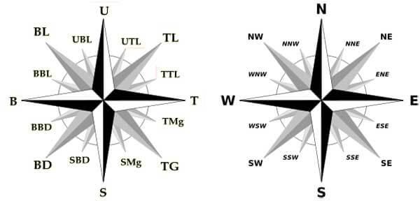 2. Arah Mata Angin Tengah