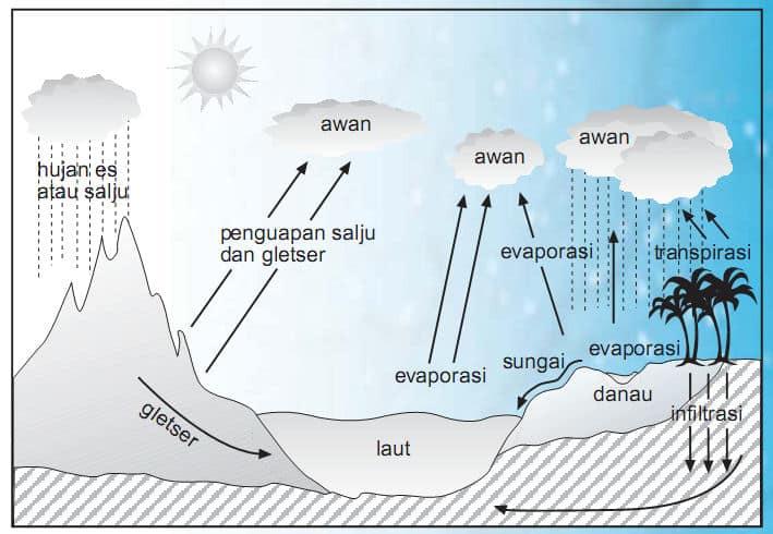 Evaporasi (penguapan air di seluruh belahan bumi)