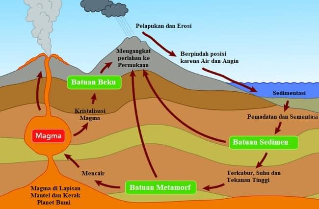 Pengertian Siklus Batuan