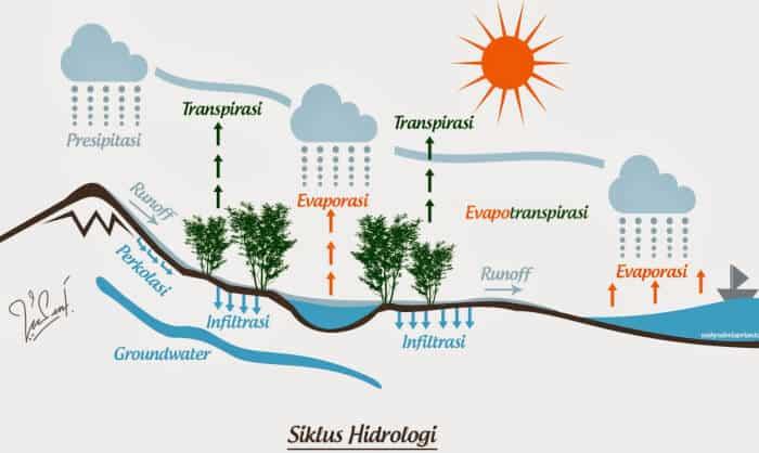 Pengertian Siklus Hidrologi