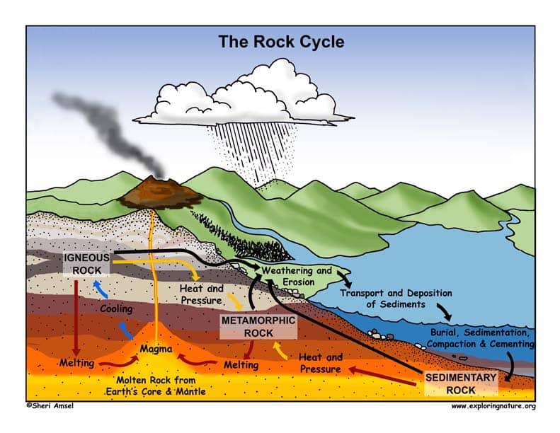 Siklus Batuan : Pengertian, Proses, Jenis Batuan (Super Lengkap) Sekolahnesia