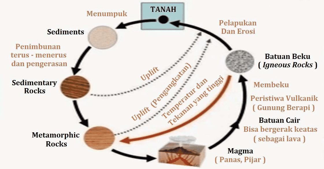 Siklus Batuan Litosfer