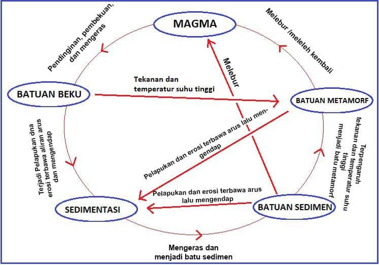Siklus Batuan Metamorf
