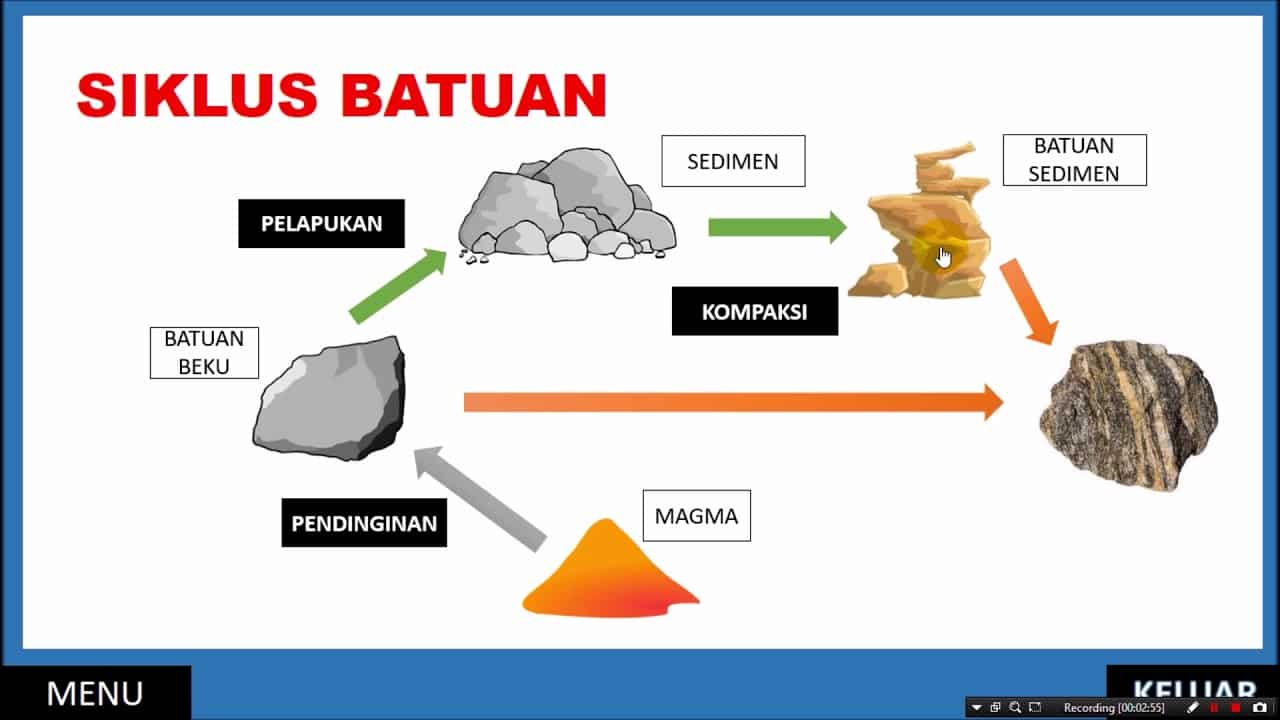Siklus Batuan Sedimen