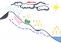Siklus Hidrologi : Pengertian, Komponen, Macamnya (Lengkap) 2