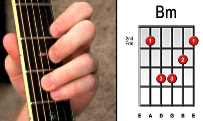 Chord Gitar Kunci Bm