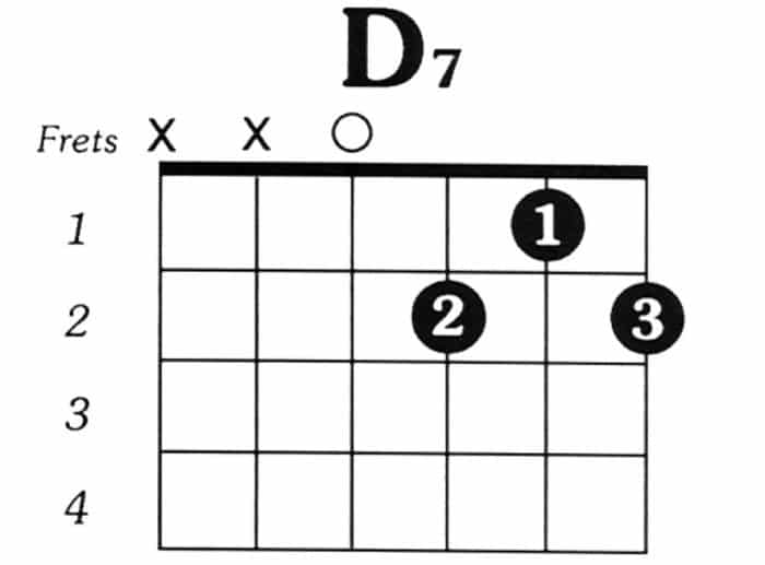 Chord Gitar Kunci D7