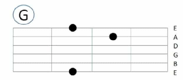 Chord Gitar Kunci G