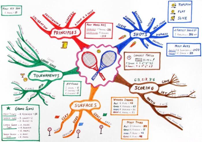 "Contoh Mind Mapping ""Contoh Dalam Pembuatan Mind Mapping Globalisasi"""