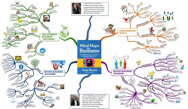 Contoh Dalam Pembuatan Mind Mapping Yang Kreatif