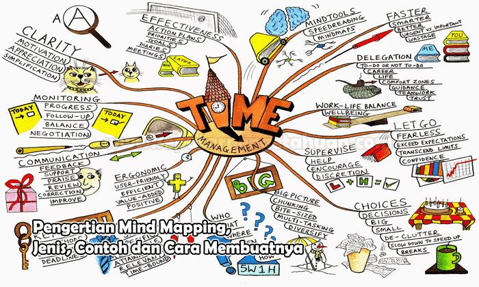 Contoh Mapping yang Bisa Jadikan Panduan