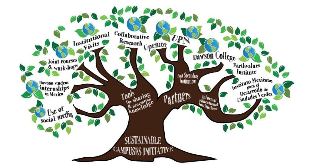Contoh Pembuatan Mind Mapping Dalam Bentuk Pohon