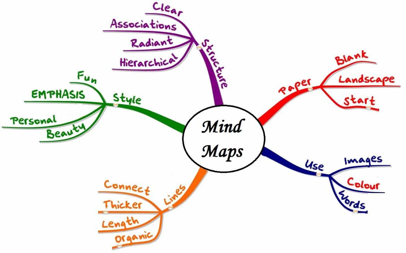 Contoh Pembuatan Mind Mapping Untuk Sekolah