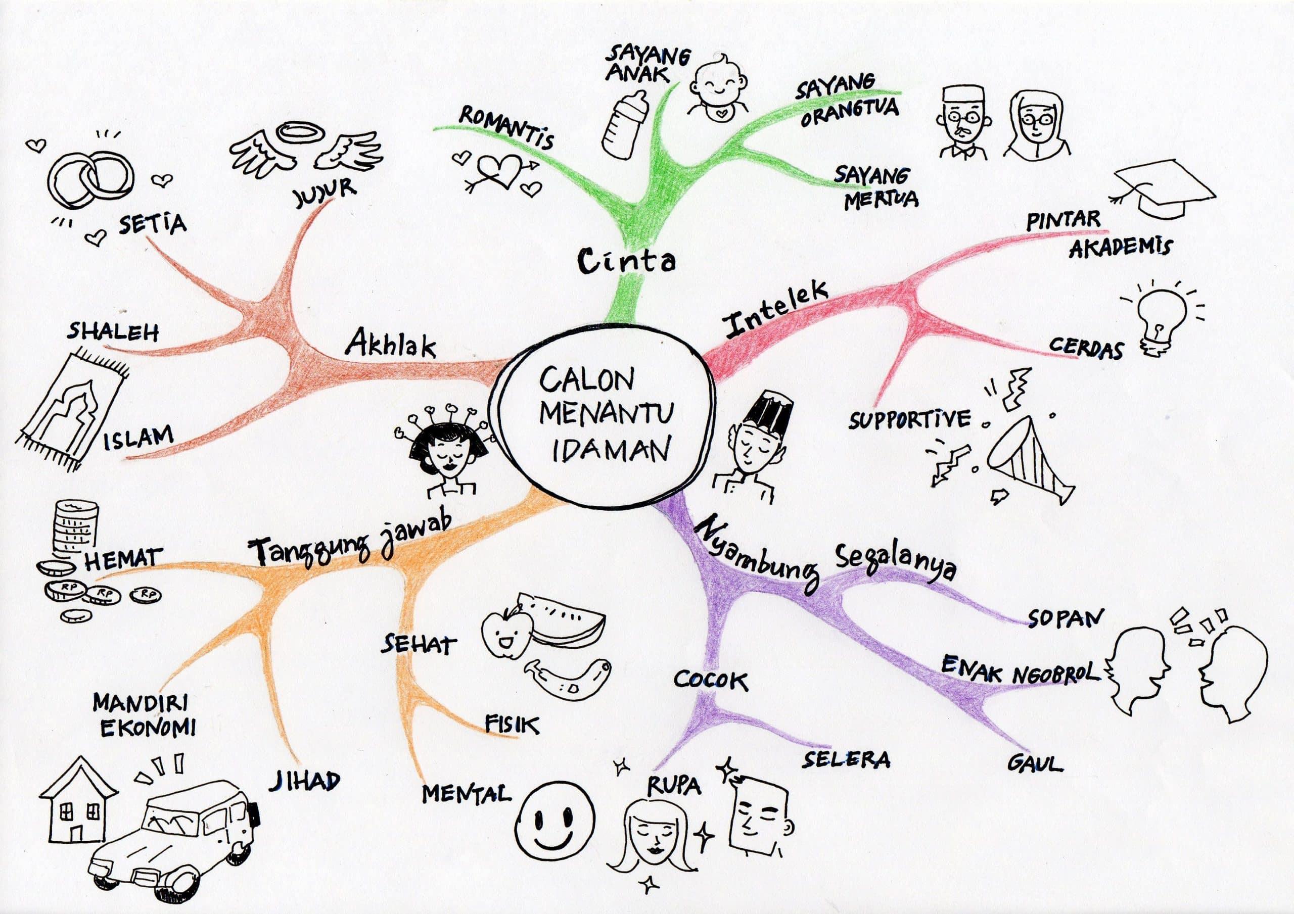 Contoh Pembuatan Mind Mapping Yang Sederhana