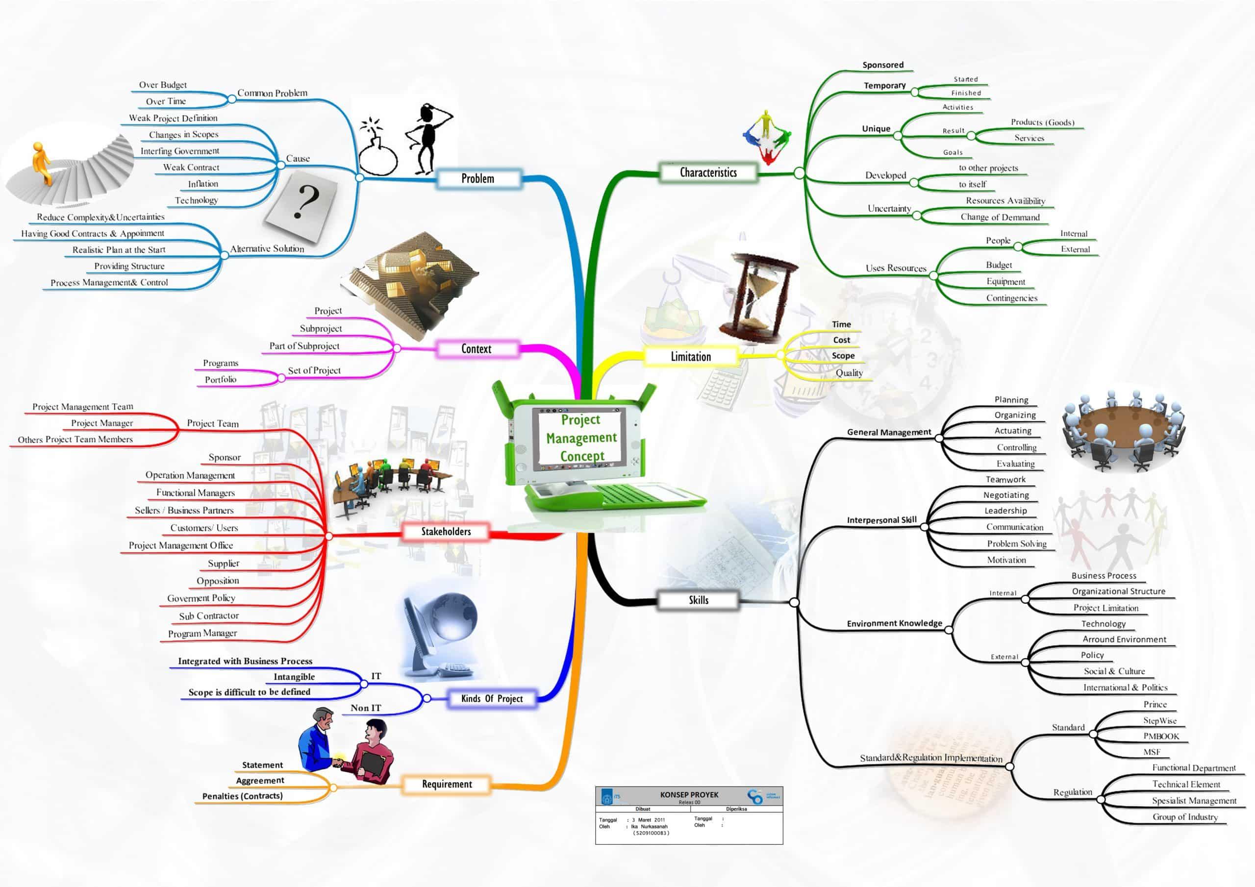 Contoh Pembuatan Untuk Mind Mapping Dalam Bisnis