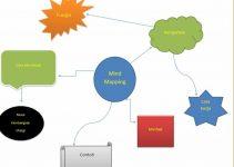 10+ Contoh Mind Mapping Sederhana Sampai Sulit Yang Peru Anda.. 2