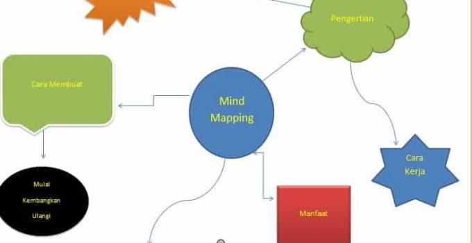 10+ Contoh Mind Mapping Sederhana Sampai Sulit Yang Peru Anda.. 3